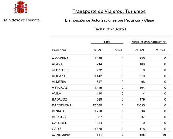 Las VTCs siguen multiplicándose en Madrid y Málaga